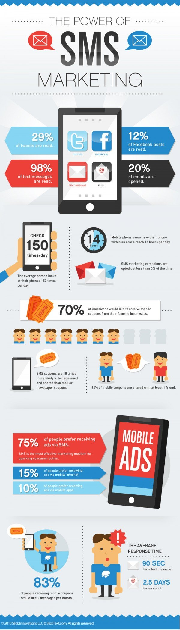 Bulk SMS Marketing Infographic