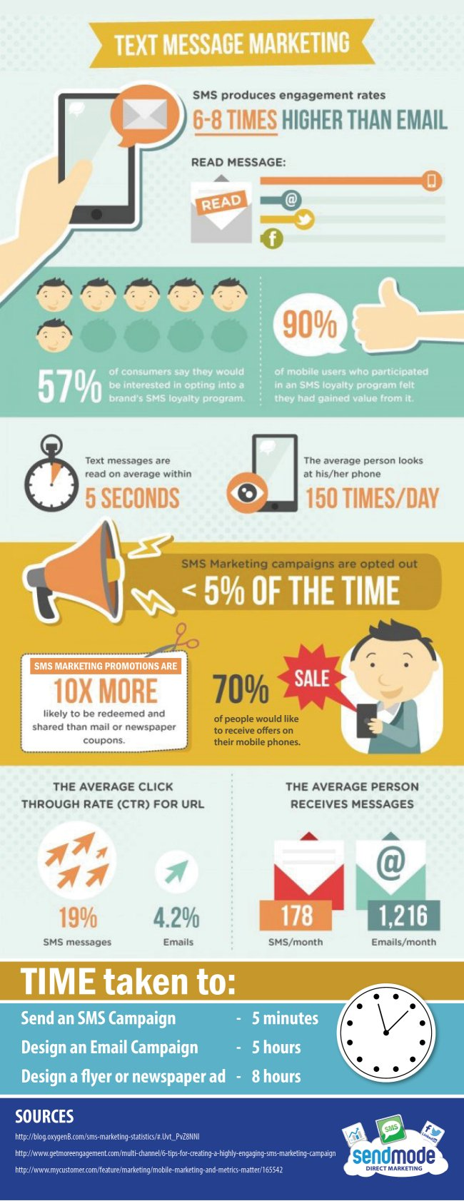 Why you should use SMS Marketing