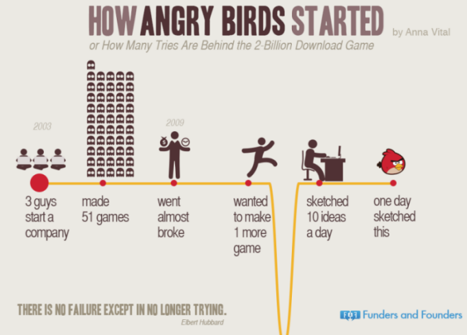 how-angry-birds-started-infographic