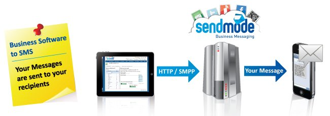 How Does an SMS API work?