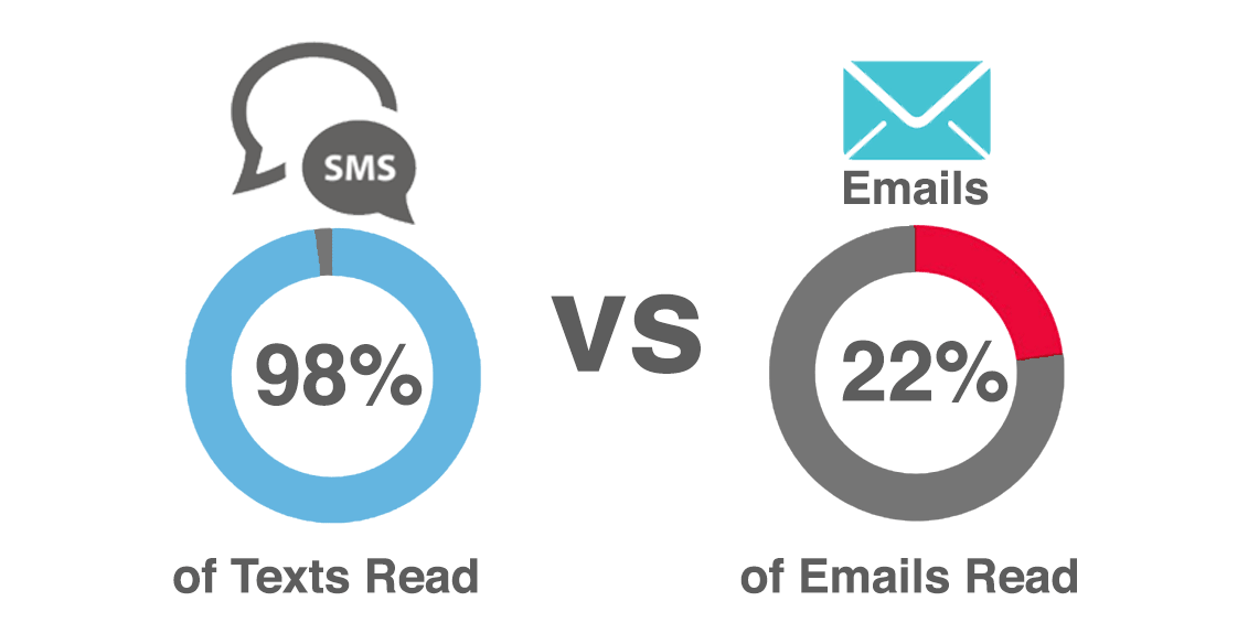 sms marketing vs email marketing 2017