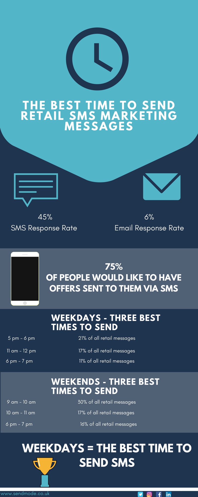 the best time to send bulk sms