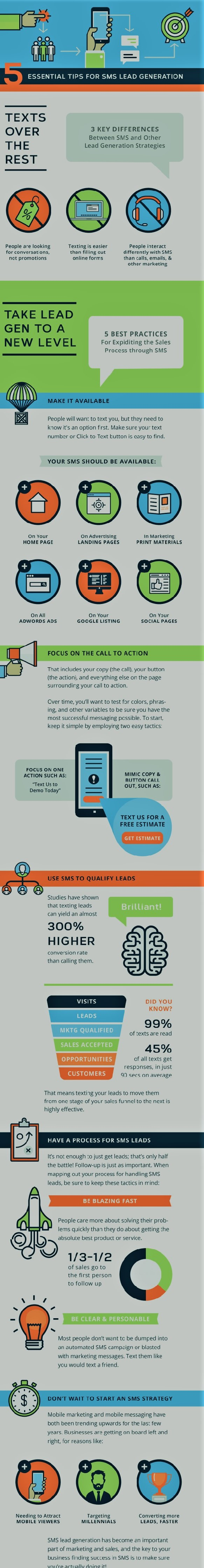 driving quality leads with sms marketing sendmode