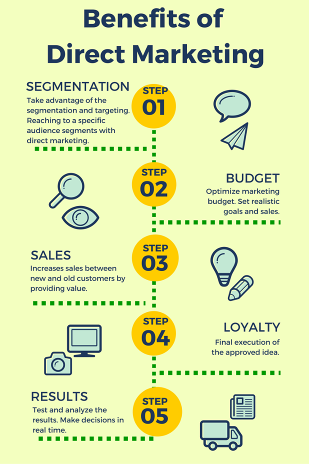 infographic on the benefits of direct marketing by sendmode mobile marketing